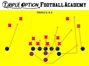 Triple Option versus 4-3 Defense. PR- Deep Defender PA- 3 PT- Veer PG- Base to Ace C- Veer to Ace BG/BT- Scoop BA- Pitch BR- Cutoff Q- Veer 1, Pitch 2 B- Veer Path