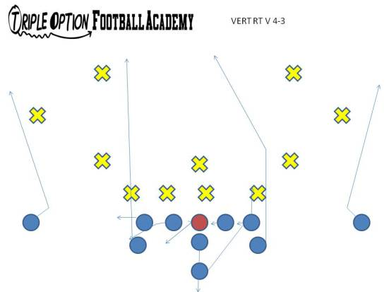 Vert Right versus Two-High Safeties.  The Playside A runs to seven yards and posts into the middle of the field because it is open.