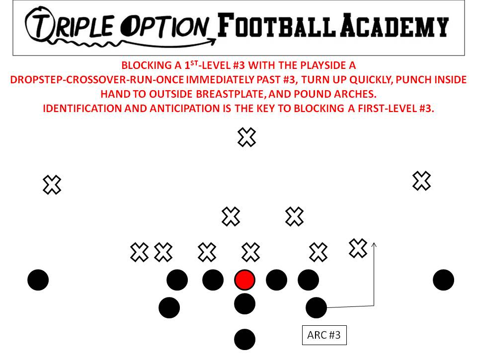 Blocking a First-Level #3 on the TripleOption