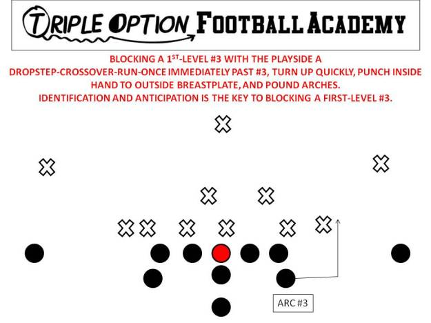 Playside A-Back blocking a first-level #3. The closer the run support is, the faster the Playside A must move.