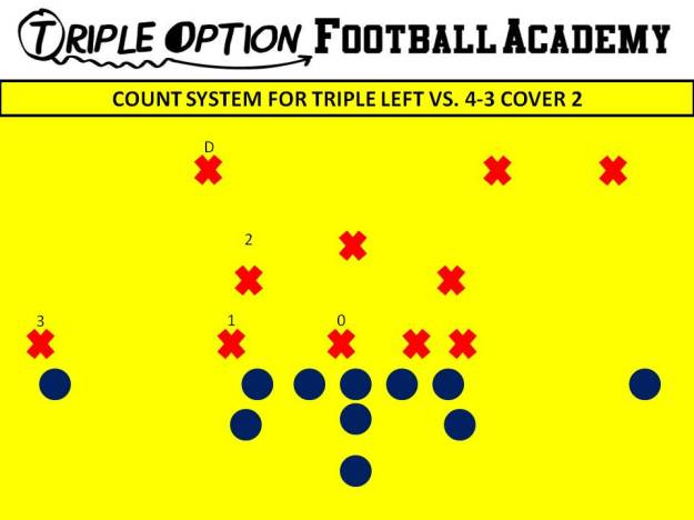 COUNT SYSTEM FOR TRIPLE LEFT VS. 4-3 COVER 2.