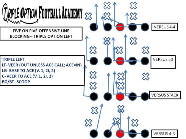 Five-on-Five Triple Option Offensive Line Blocking Drill--Triple Left