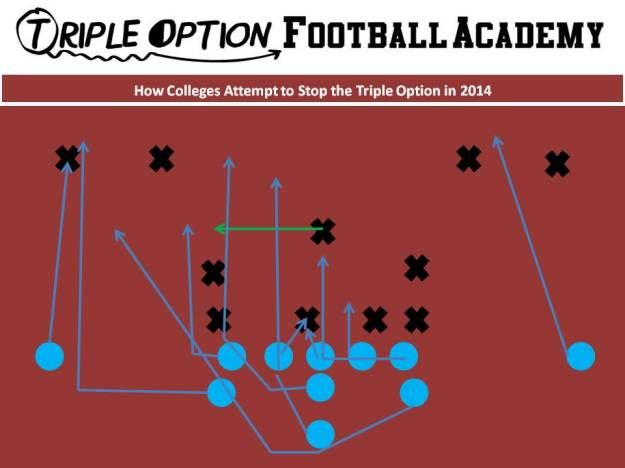 How College Defenses Attempt to Stop the Triple Option in 2014. 4-3 Defense--4 Across--Mike takes the pitch if Quarterback opens to 1-technique side.