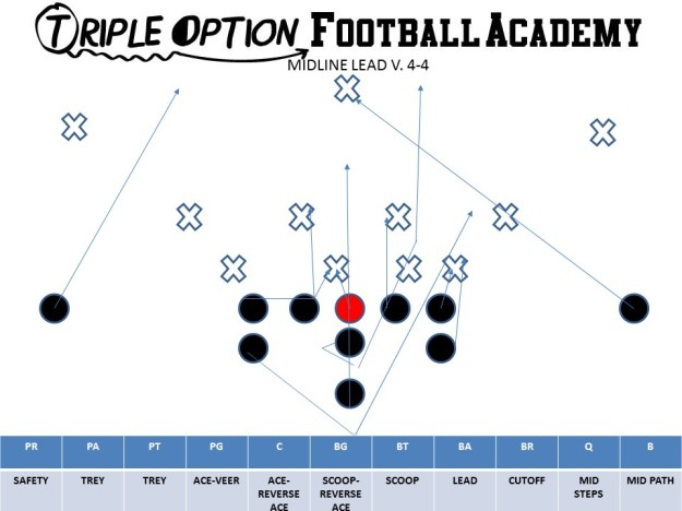 Midline Lead v. 4-4