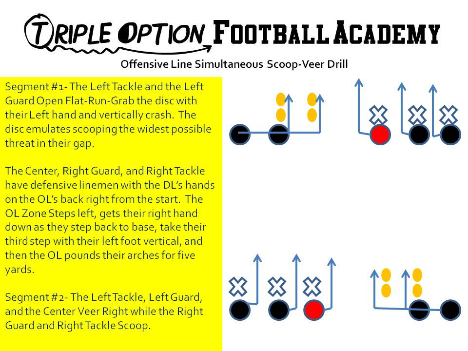 Offensive Line Simultaneous Scoop-Veer Drill