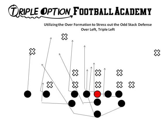 Over Triple Left (Triple Option Football Academy) The Offense has a tremendous numbers advantage to the Over side.