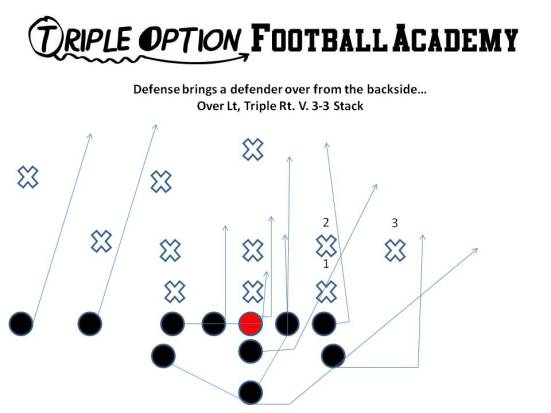 Over Triple versus Odd Stack.  If the Playside A runs the circle on #3, there is no secondary force and once the ball is pitched, this is big problems for the defense.