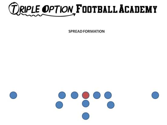 Spread Formation Alignments Offensive Line- 3-plus foot splits--inside hand on heels of Center. Center in four-point stance. A-backs- one yard behind Offensive Tackle; inside foot on outside foot of Offensive Tackle. Receivers- 12 yards from Offensive Tackle. If ball is on hash, eight yards from Offensive Tackle. B-Back behind Quarterback. Depth is determined how fast he can get into the point when the Quarterback points the ball on Triple/Midline. Quarterback- behind center with balanced feet.