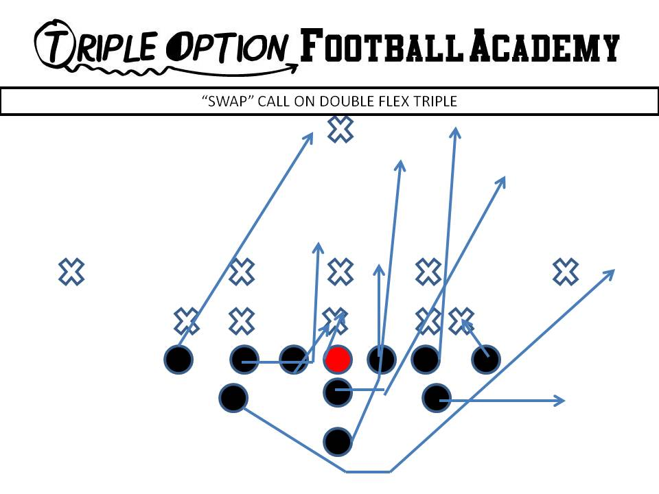 All 11 Offensive Positions and their First Step on the TripleOption