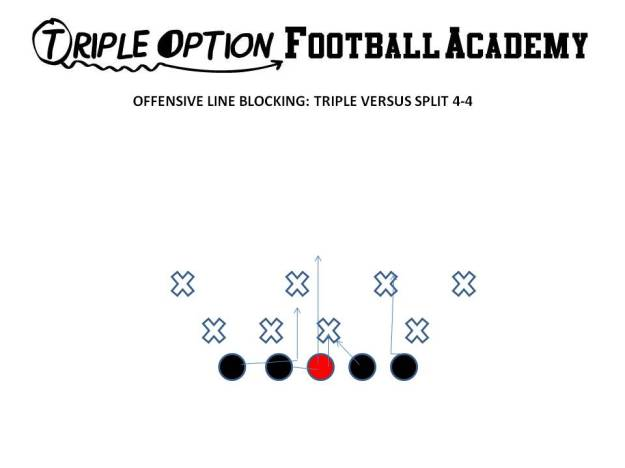 """Triple Option Offensive Line Blocking versus 4-4. The Center and Playside Guard make an """"Ace"""" call and Ace the A-gap defender.  This tells the Playside Tackle to veer inside and veer through the outside breastplate of the Will. The Backside Guard and Tackle scoop and eliminate lateral and vertical penetration in their inside gap."""