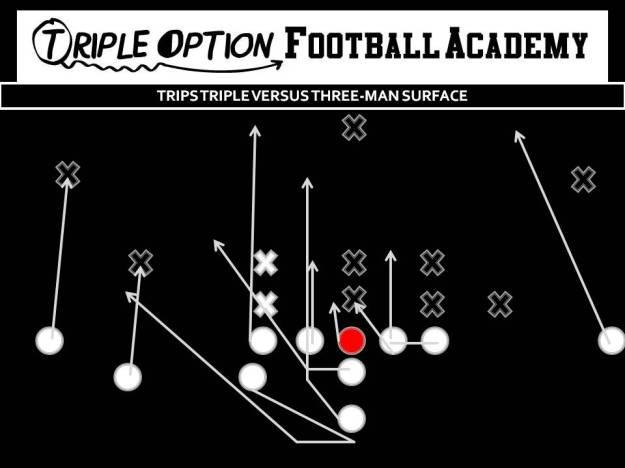 Trips Triple versus Three-Man Surface PR- Deep Defender MA- #3 PA- Twirl, Pitch PT- Veer PG- Base to Ace C- Veer to Ace BG/BT- Scoop BR- Cutoff Q- Veer 1, Pitch 2 B- Veer Path