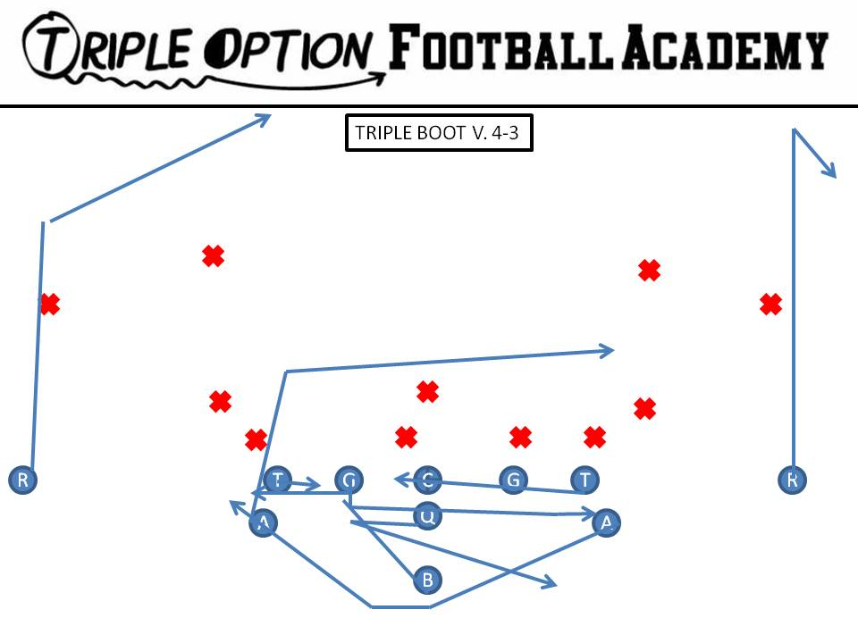 Running Georgia Tech's Triple Pass Boot
