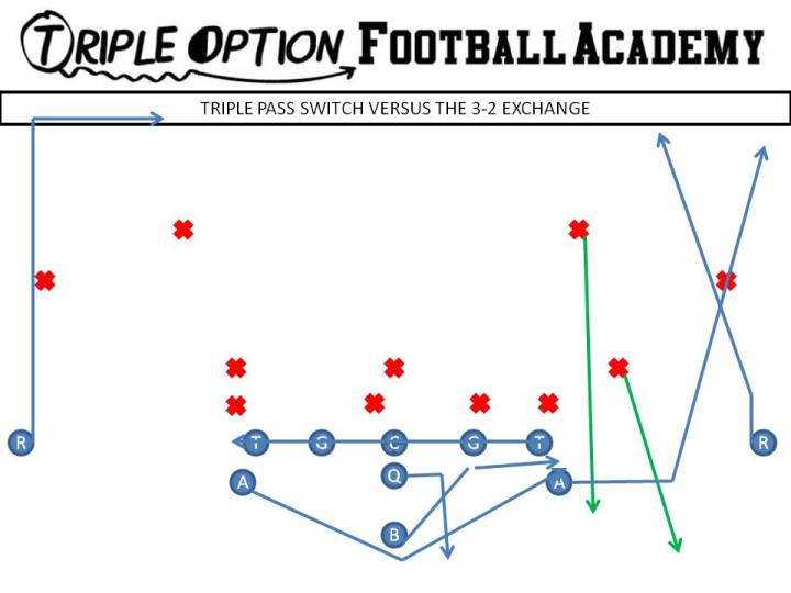 Triple Pass Switch versus the 3-2 Exchange PR- Skinny PA- Wheel OL- Slide Away BA- Pitch-Kick BR- 17 yard Drag Q- Triple Pass Steps, throw Skinny B- Veer Path-Kick