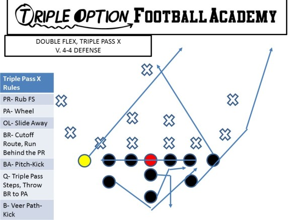 Triple Pass X versus 4-4.  Run this when you must throw the ball, but you cannot get the safety to fly up to stop the Triple.