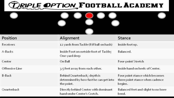 Alignment and Stance of All 11 Skill Positions