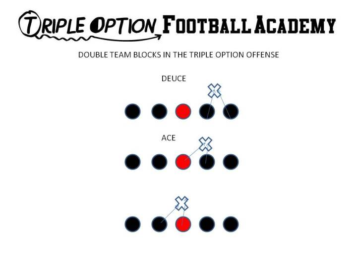 When Ace blocking a head up defender, the post man's first step, which is a zone step to the playside, is the key movement.  This step keeps the head up defender in between the two Offensive Linemen.