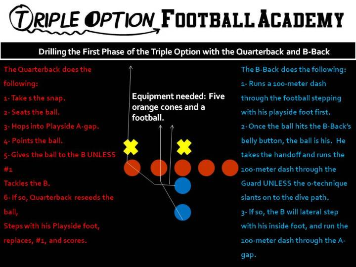 Drilling the First Phase of the Triple Option with the Quarterback and B-Back.