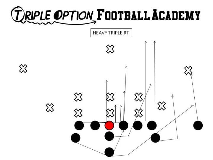 Heavy Triple versus Odd Stack (3-3-5/3-5-3/5-3).  Triple Option Football Academy