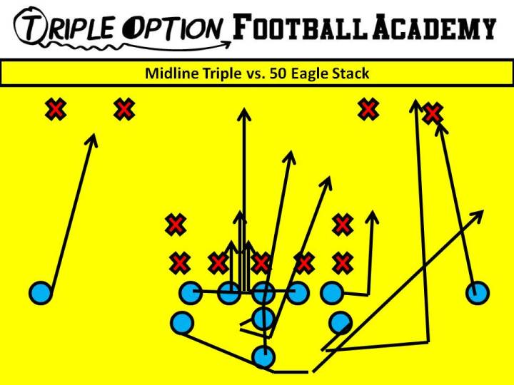 Midline Triple versus 50 Eagle Stack. PR- Deep Defender PA- Twirl 3 (Tiger call if 4) PT- Veer to Arc (Tiger Call) PG- Veer to Scoop (v. 0/1) C/BG- Ace (A-gap) BT- Scoop BA- Pitch BR- Cutoff Q- Mid 1, Pitch 2 B- Mid Path