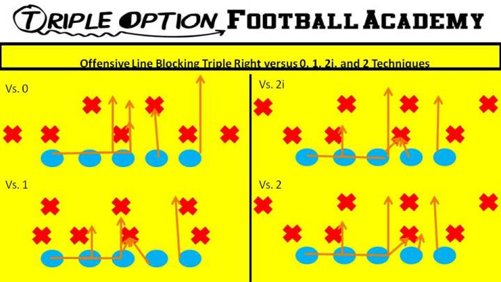 Offensive Line Blocking Triple Right v. 0, 1, 2i, and 2 Techniques. PT- Veer PG- Base to Ace (v. 1, 2i, 2) C- Veer to Ace (v. 1, 2i, 2) BG/BT-Scoop