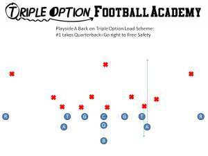 Load Scheme. If #1 comes upfield, the Playside A goes right to the Free Safety.