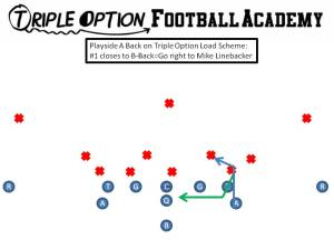 Load scheme. When #1 cancels B-Back, Playside A cancels Mike Linebacker.