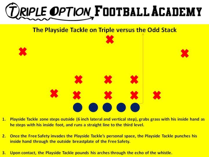 The Playside Tackle on Triple versus the Odd Stack.