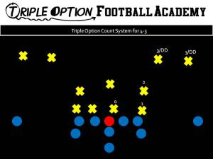 TRIPLE OPTION COUNT SYSTEM FOR 4-3