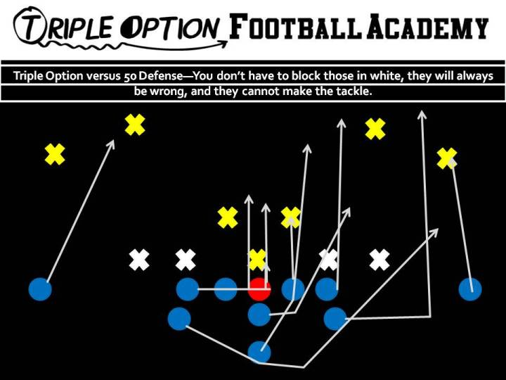 Triple Option versus 50 Defense—You don't have to block those in white, they will always be wrong, and they cannot make the tackle.
