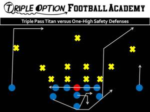 Triple Pass Titan versus One-High Safety Defenses. PR- Eight-Yard Stop PA- Corner OL- Slide Away BA- Pitch-Kick BR- 17-Yard Drag Q- Triple Pass Steps--throw Corner to Stop B- Veer Path-Kick