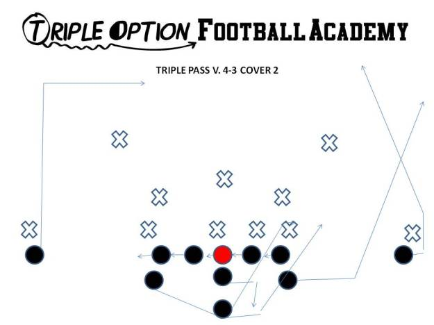 Triple Pass v. 4-3 Cover 2 Versus TWO safety defenses, the Playside Receiver runs a SKINNY POST and the Playside A runs a WHEEL. The Quarterback stares down the safety from the time he gets out of the huddle and throws over the safety's head UNLESS the safety backpedals at the snap--if so, the Quarterback throws the ball into the lawn (Playside A). The Offensive Line slides away from the call, the B-back blocks the 1st threat off the Playside Tackle and the Backside A runs the pitch route and kicks out the first threat off the B. The Backside Receiver runs a 17-yard drag.