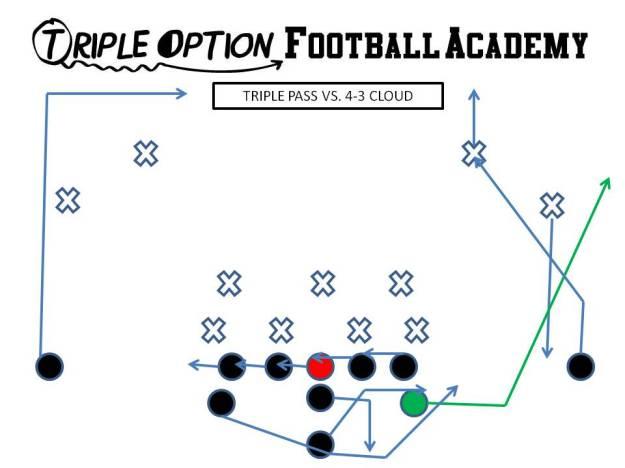 Triple Pass versus 4-3 Cloud. Playside Receiver- Vert-Skinny (playside safety) Playside A- Vert-Wheel (playside safety) OL- Slide Away BA- Pitch-Kick BR- 17-yard drag Q- Triple Pass Steps B- Veer Path-Block 1st threat off PT