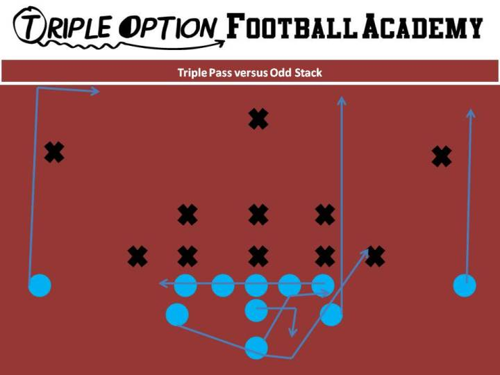 Triple Pass Versus Odd Stack: PR- Vert PA- Vert OL- Slide Away BA- Pitch-Kick BR- 17-yard Drag Q- Triple Pass Steps B- Veer Path-Kick