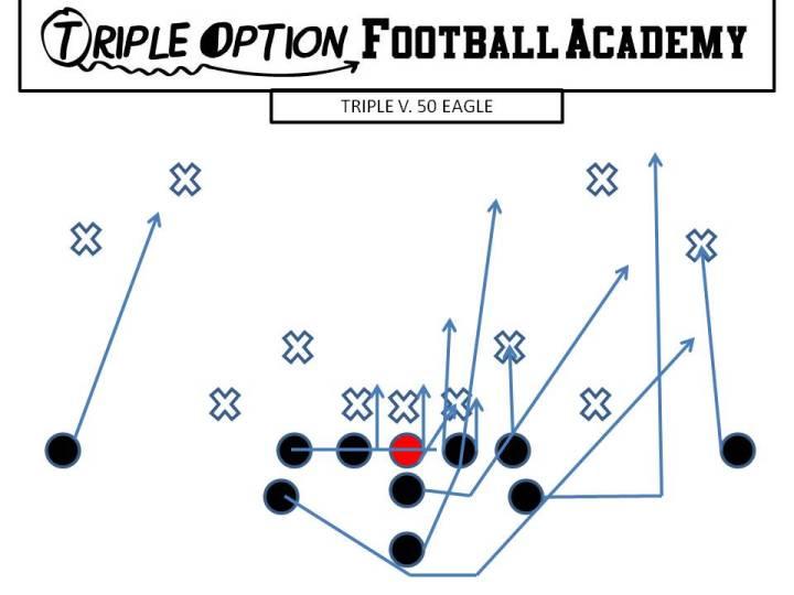 Triple versus 50 Eagle. PR- Deep Defender PA- 3 PT- Veer (Straight to LB) PG- Base to Ace (v. 1/2i/2) C- Veer to Ace (v. 1/2i/2) BG/BT- Scoop BA- Pitch BR- Cutoff Q- Veer 1, Pitch 2 B- Veer Path