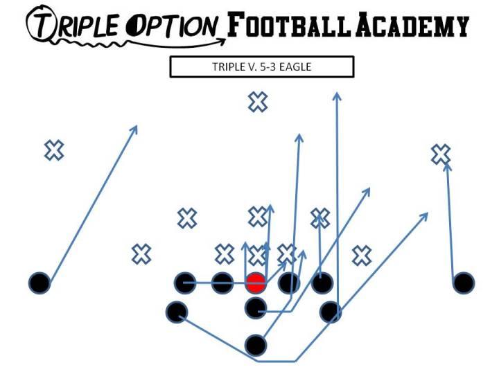 Triple versus 5-3 Eagle: PR- Deep Defender PA- 3 PT- Veer (straight to LB) PG- Base to Ace C- Veer to Ace BG/BT-Scoop BA- Pitch BR- Cutoff Q- Veer 1, Pitch 2 B- Veer Path