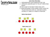 Throwing Off the Triple Option: Drilling Offensive Line PassProtection