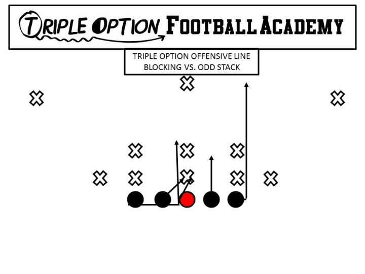 Triple Option Offensive Line Blocking versus the Odd Stack
