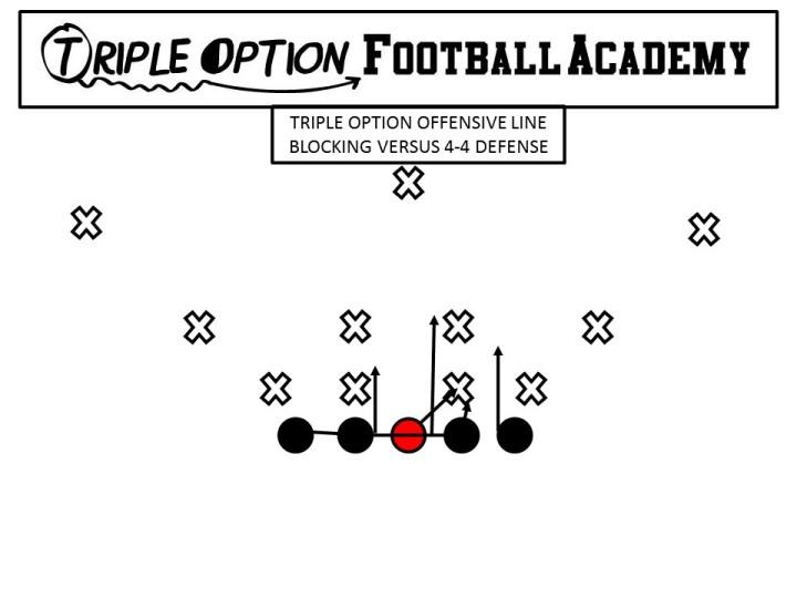 Triple Option Offensive Line Blocking v. 4-4 Defense