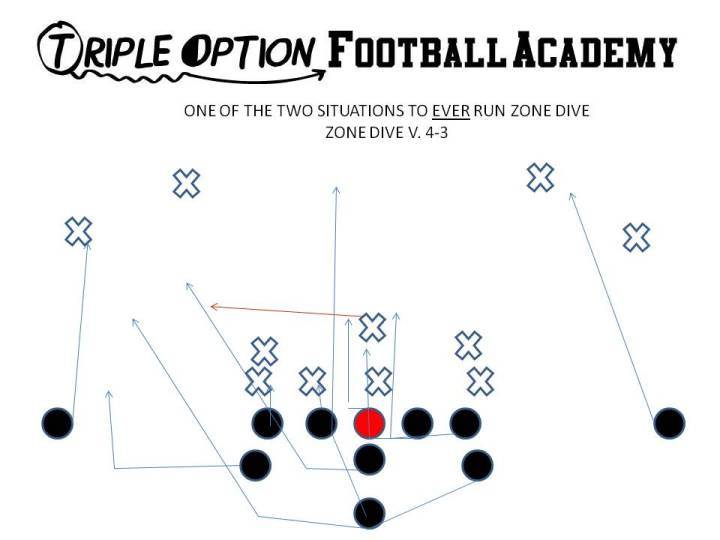 Zone Dive versus 4-3. This is utilized when the Mike runs over the top at the snap to take the pitch on Triple. PR- Near Deep Defender PA- #3 PT/PG- Base C- Veer BG/BT- Scoop BA- Pitch BR- Cutoff Q- Give B- Veer Path--Bend behind action key