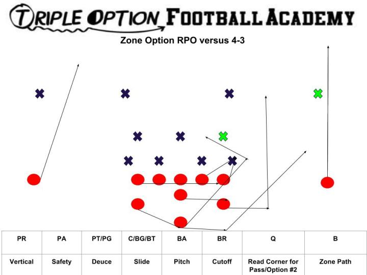 Zone Option RPO v. 4-3 (1)