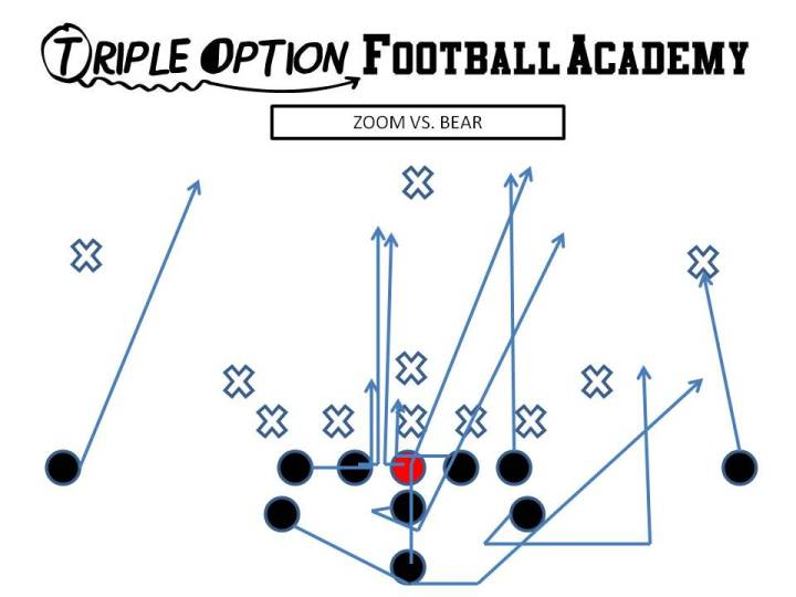 Zoom v. Bear. PR- Deep Defender PA- Twirl 3 PT- Veer PG- Veer-Scoop (v. 0,1) C/BG- Ace (backside A-gap) BT- Scoop BA- Pitch BR- Cutoff Q- Mid 1, Pitch 2 B- Mid Path