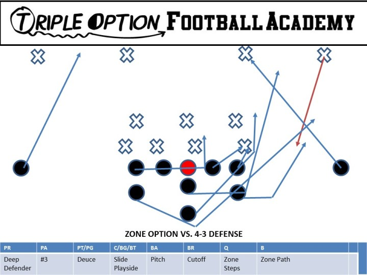 Zone Option versus 4-3