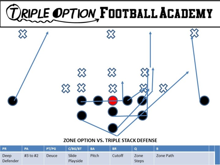 Zone Option versus Triple Stack Defense. The Playside A-Back blocks #2 when #3 is on the Line of Scrimmage. Also, the B-Back has Mike to Free Safety, and often versus a Triple Stack, he will end up on the Free Safety as the Free Safety has a better angle than the Mike to make the tackle on Zone Option.