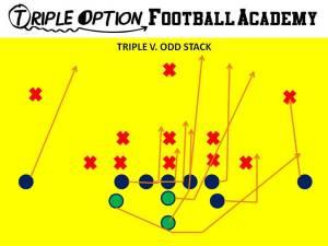 Triple Option versus Odd Stack. PR- Deep Defender PA- 3 PT- Veer PG- Base to Ace C- Veer to Ace BG/BT- Scoop BA- Pitch BR- Cutoff Q- Veer 1, Pitch 2 B- Veer Path