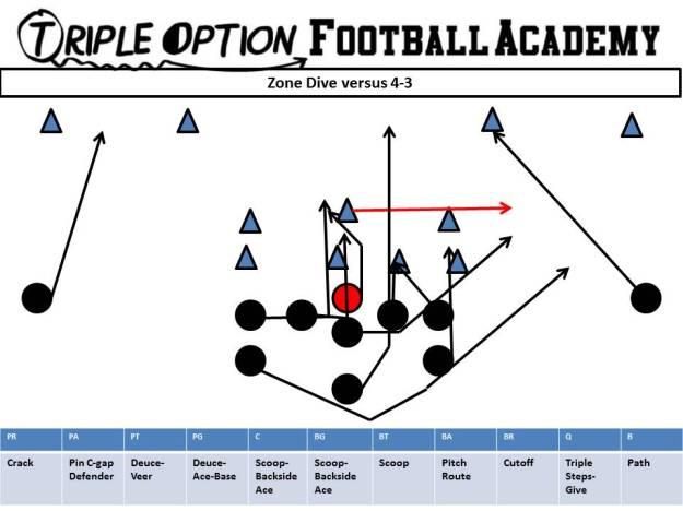 Zone Dive Pin versus 4-3