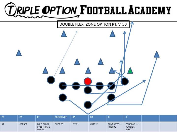 Double Flex, Zone Option is run the offense cannot gain four yards on a give read.  Now, the offense gets the ball on the perimeter by outflanking #1 with the Playside Receiver.  The Offensive Line slides to the call while the Playside A kicks the corner.  The B-Back runs his zone path and blocks the Playside Safety while the Playside A blocks the Corner.  The Playside Receiver has the key block where he steps at a 45 degree angle and runs his forearm through the chest of #1.  The Quarterback and Backside A have a two-way option versus #2 (9-technique).