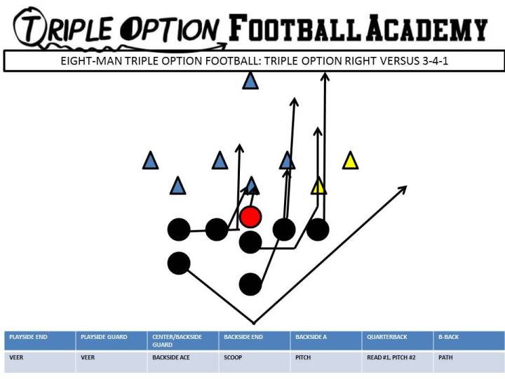 EIGHT MAN TRIPLE OPTION VERSUS 3-4-1