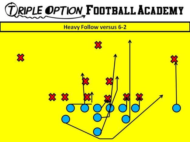 Heavy Follow versus 6-2. PR- Deep Defender PA- 3 PT- Base PG- Base to Ace C- Veer to Ace BG/BT- Scoop BA- Pitch Q- Follow Steps B- Veer Path