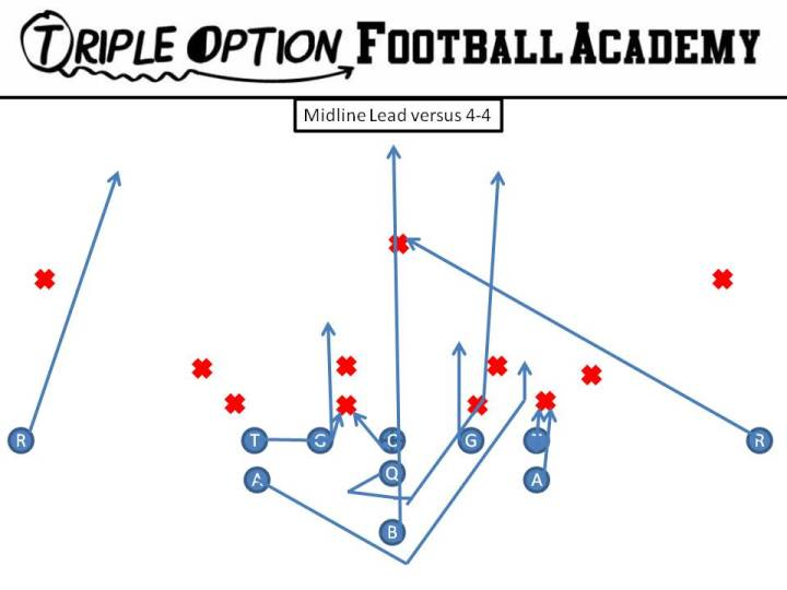 Midline Lead v. 4-4 1. Playside Receiver- Safety 2. Playside A/Tackle- Trey 3. Playside Guard- Veer 4- Center/Backside Guard- Reverse Ace 5. Backside Tackle- Scoop 6. Backside A- Lead 7. Backside Receiver- Cutoff 8. Quarterback- Mid Steps 9. B- Mid Path