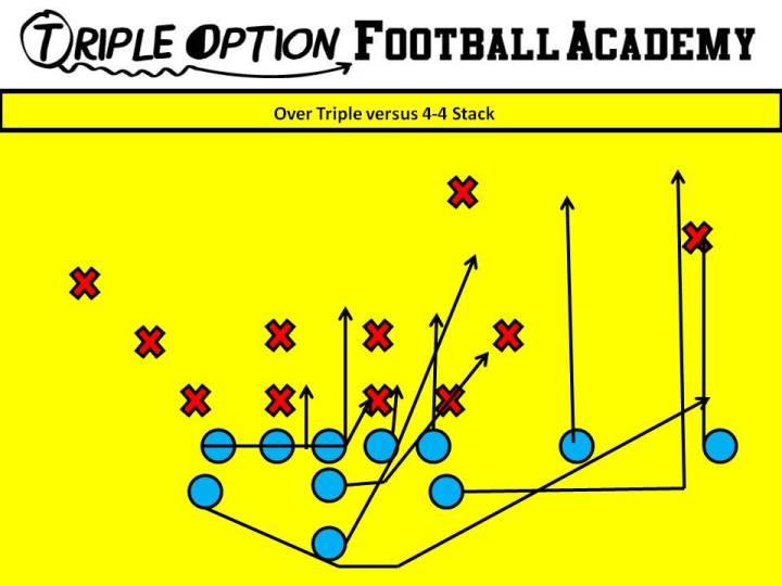Over Triple versus 4-4 Stack. PR- Deep Defender PA- 3 PT- Veer PG- Base to Ace (v. 1, 2i, 2) C- Veer to Ace (v. 1, 2i, 2) BG/BT- Scoop BA- Pitch BR- Cutoff Q- Veer 1, Pitch 2 B- Veer Path